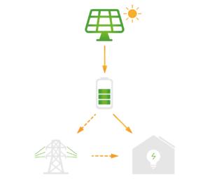 thuisbatterij zonne-energie opslag
